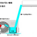 夏だけじゃもったいない!暖房にも使えるエアコンの選び方。